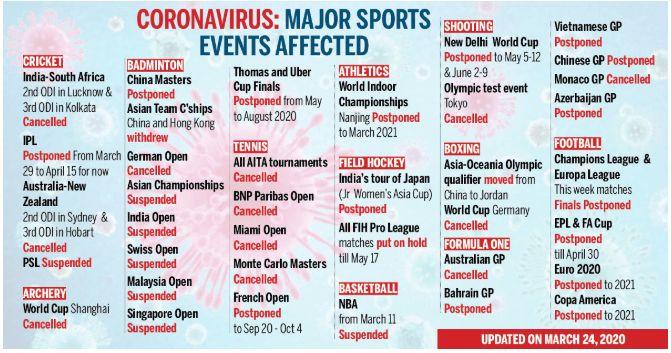 Coronavirus Major Sports Events Affected