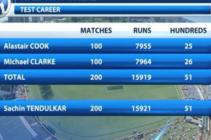 Sachin's Test Records Is Equal To Clark and Cook's