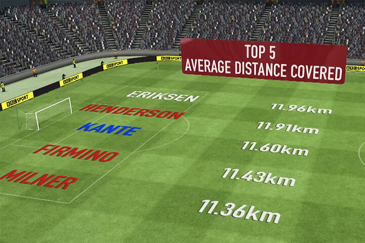 Average Distance Covered By A Footballer