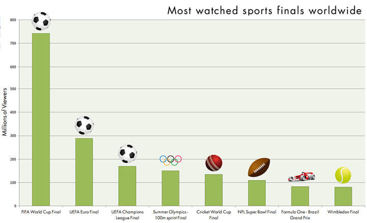 Most Watched Sporting Event Finale